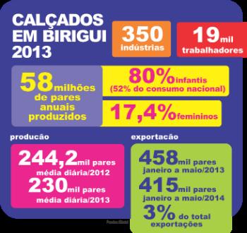 4ef9c603ef O segmento infantil ainda lidera a produção calçadista local com 80%. No  ano passado